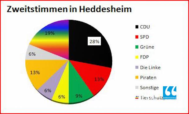 Jugendwahl Heddesheim Diagramm-6